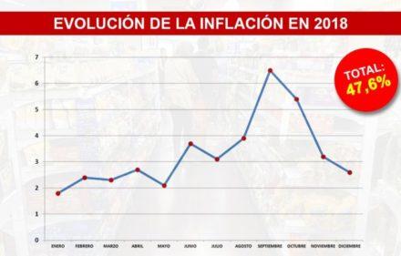 inflacion2018